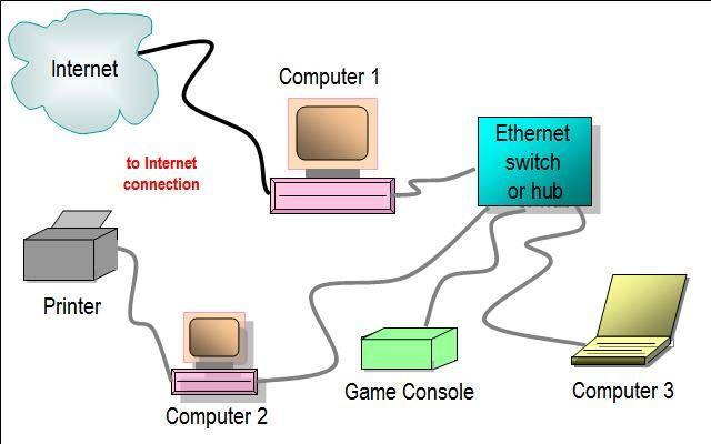 Ethernet Internet – Its Many Uses And Benefits
