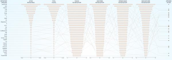 JavaScript Tops GitHub's Most Popular Languages