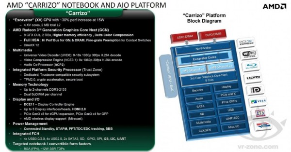 "Rumor: Leaked AMD ""Carrizo"" slide shows first details of next gen APU"