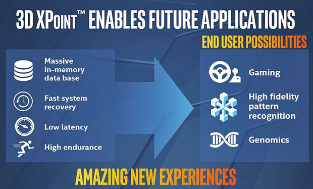 Intel And Micron Jointly Unveil Disruptive, Game-Changing 3D XPoint Memory, 1000x Faster Than NAND
