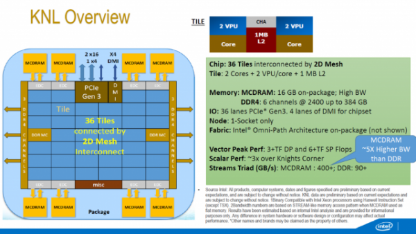 Intel will ship Xeon Phi-equipped workstations starting in 2016