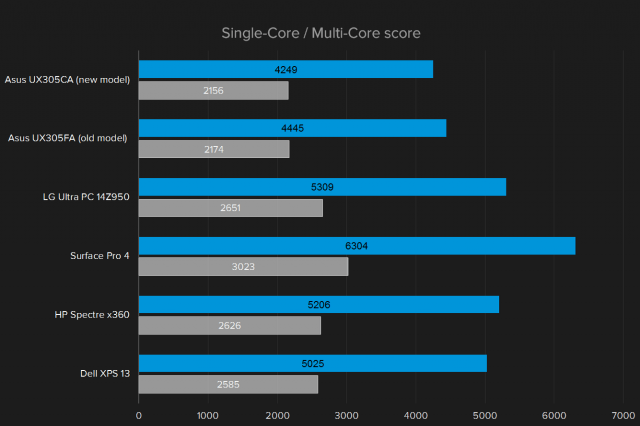 geekbench-single-multi-score-2-640x640